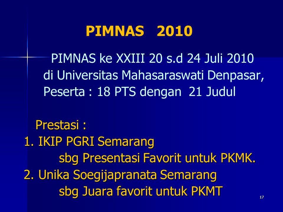 PIMNAS 2010 PIMNAS ke XXIII 20 s.d 24 Juli 2010 di Universitas Mahasaraswati Denpasar, Peserta : 18 PTS dengan 21 Judul Prestasi : Prestasi : 1. IKIP