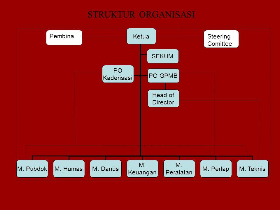 Ketua M. PubdokM. HumasM. Danus PO Kaderisasi PO GPMB M. Keuangan Head of Director M. Peralatan M. PerlapM. Teknis Steering Comittee Pembina STRUKTUR