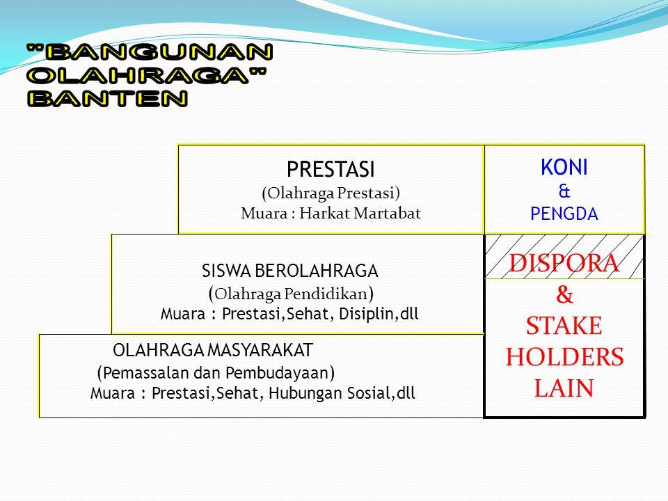 DISPORA & STAKE HOLDERS LAIN PRESTASI ( Olahraga Prestasi) Muara : Harkat Martabat KONI & PENGDA SISWA BEROLAHRAGA ( Olahraga Pendidikan ) Muara : Pre