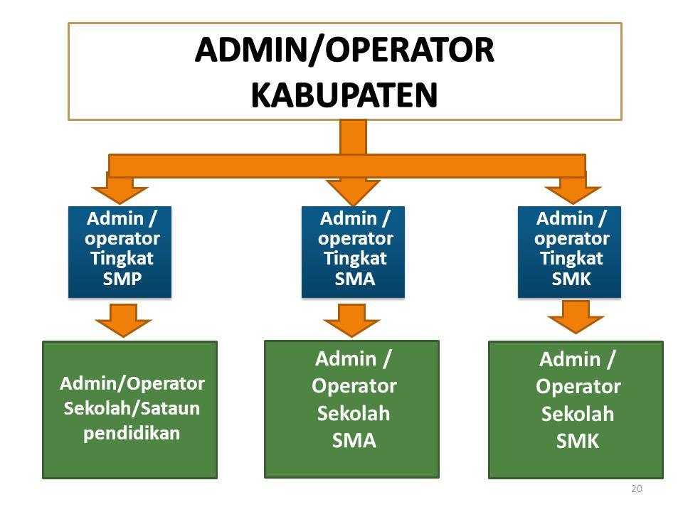 Admin / operator Tingkat SMP Admin / operator Tingkat SMP 20 Admin/Operator Sekolah/Sataun pendidikan Admin / operator Tingkat SMA Admin / operator Ti