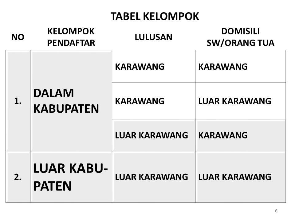 TABEL KELOMPOK 6 NO KELOMPOK PENDAFTAR LULUSAN DOMISILI SW/ORANG TUA 1.