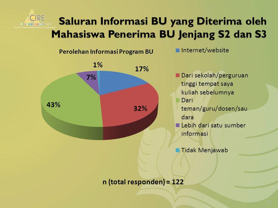 Saluran Informasi BU yang Diterima oleh Mahasiswa Penerima BU Jenjang S2 dan S3 n (total responden) = 122 10