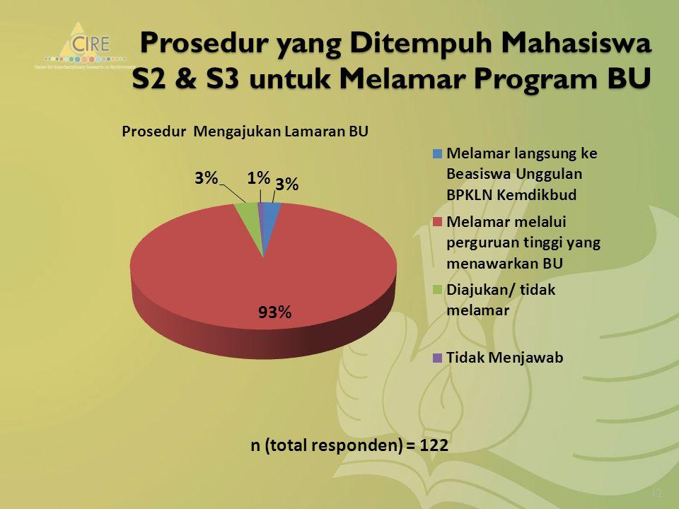 Prosedur yang Ditempuh Mahasiswa S2 & S3 untuk Melamar Program BU 12 n (total responden) = 122