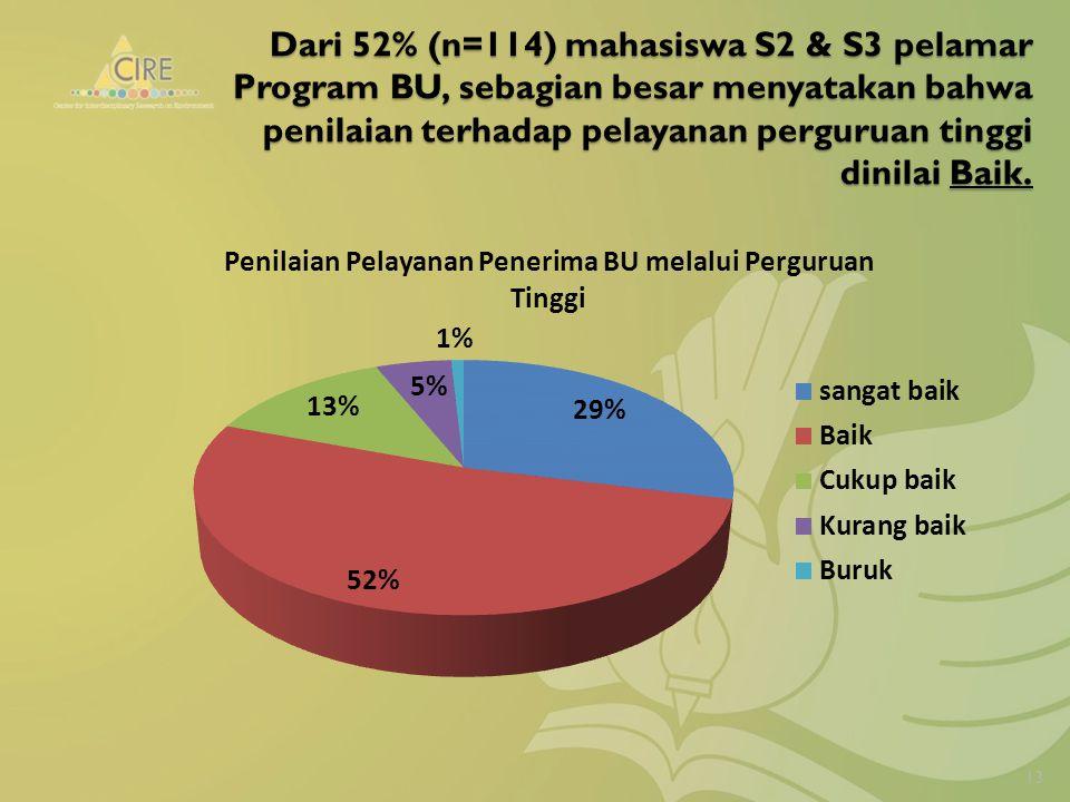 Dari 52% (n=114) mahasiswa S2 & S3 pelamar Program BU, sebagian besar menyatakan bahwa penilaian terhadap pelayanan perguruan tinggi dinilai Baik.