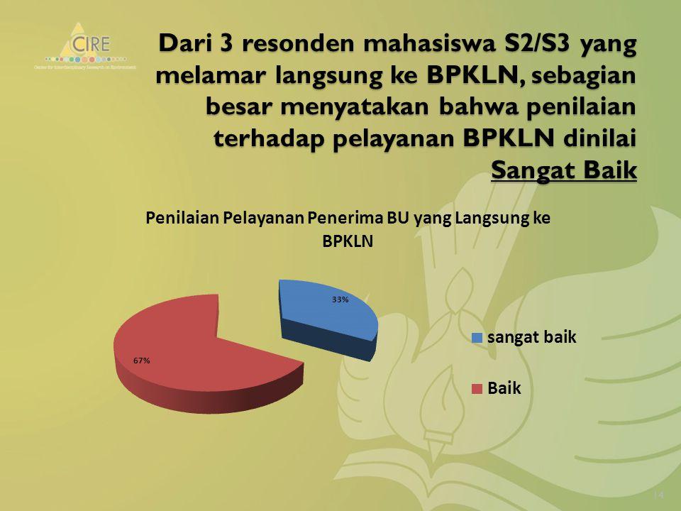 Dari 3 resonden mahasiswa S2/S3 yang melamar langsung ke BPKLN, sebagian besar menyatakan bahwa penilaian terhadap pelayanan BPKLN dinilai Sangat Baik 14