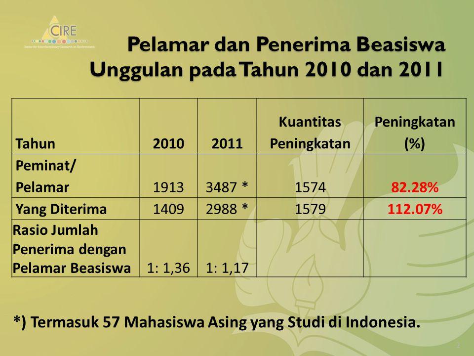 Pelamar dan Penerima Beasiswa Unggulan pada Tahun 2010 dan 2011 Tahun20102011 Kuantitas Peningkatan Peningkatan (%) Peminat/ Pelamar19133487 *157482.28% Yang Diterima14092988 *1579112.07% Rasio Jumlah Penerima dengan Pelamar Beasiswa1: 1,361: 1,17 *) Termasuk 57 Mahasiswa Asing yang Studi di Indonesia.