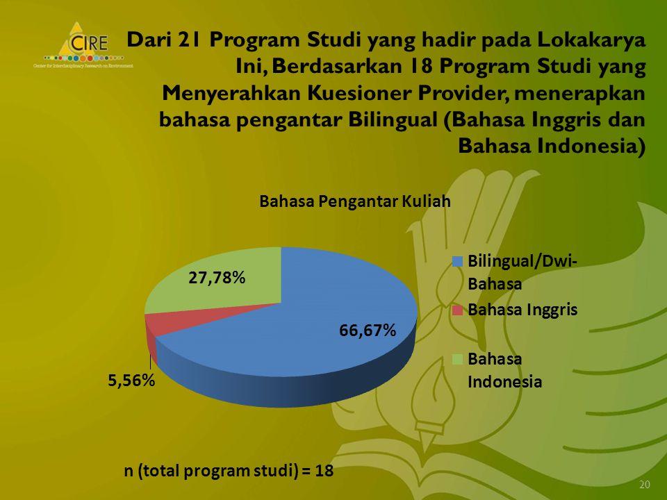 Dari 21 Program Studi yang hadir pada Lokakarya Ini, Berdasarkan 18 Program Studi yang Menyerahkan Kuesioner Provider, menerapkan bahasa pengantar Bilingual (Bahasa Inggris dan Bahasa Indonesia) 20 n (total program studi) = 18