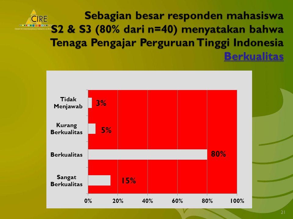 Sebagian besar responden mahasiswa S2 & S3 (80% dari n=40) menyatakan bahwa Tenaga Pengajar Perguruan Tinggi Indonesia Berkualitas 21