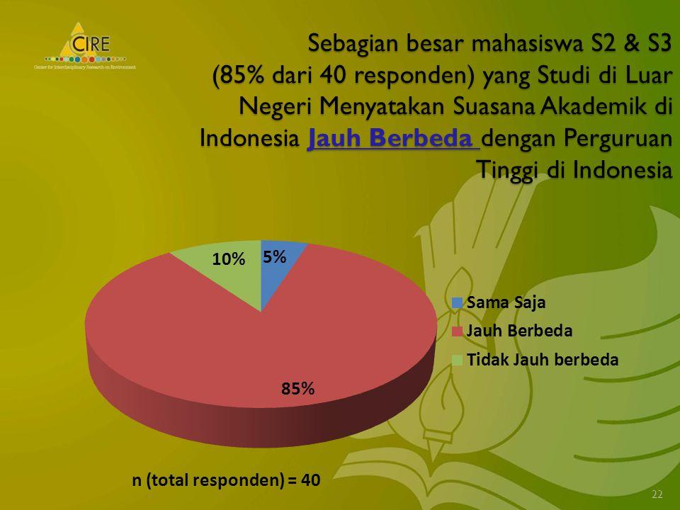 Sebagian besar mahasiswa S2 & S3 (85% dari 40 responden) yang Studi di Luar Negeri Menyatakan Suasana Akademik di Indonesia Jauh Berbeda dengan Perguruan Tinggi di Indonesia 22 n (total responden) = 40