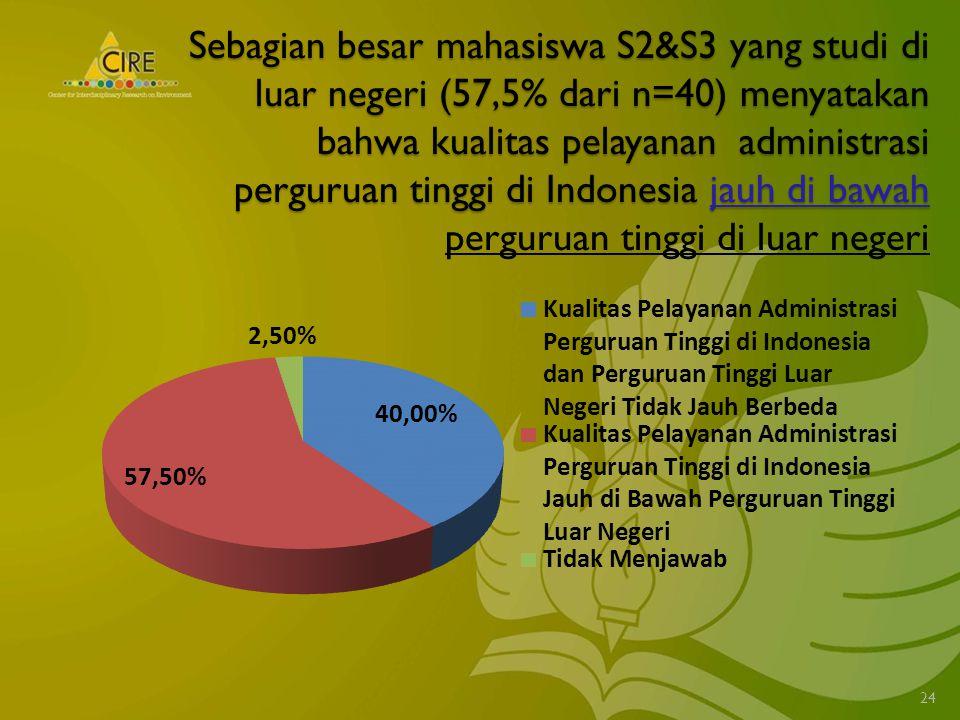 Sebagian besar mahasiswa S2&S3 yang studi di luar negeri (57,5% dari n=40) menyatakan bahwa kualitas pelayanan administrasi perguruan tinggi di Indonesia jauh di bawah Sebagian besar mahasiswa S2&S3 yang studi di luar negeri (57,5% dari n=40) menyatakan bahwa kualitas pelayanan administrasi perguruan tinggi di Indonesia jauh di bawah perguruan tinggi di luar negeri 24