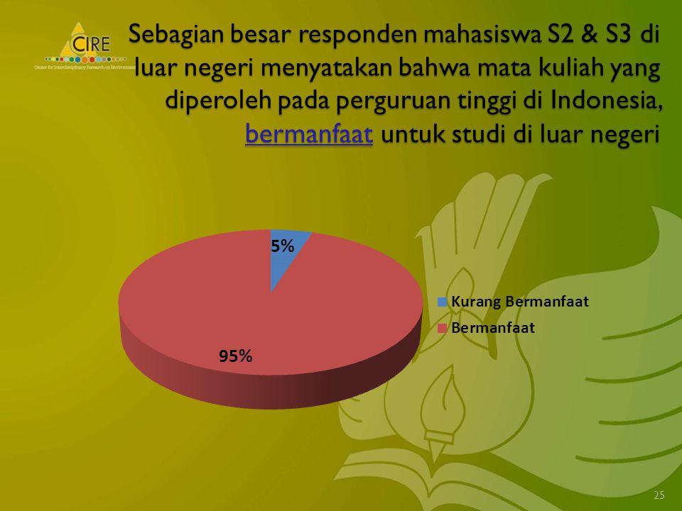 Sebagian besar responden mahasiswa S2 & S3 di luar negeri menyatakan bahwa mata kuliah yang diperoleh pada perguruan tinggi di Indonesia, bermanfaat untuk studi di luar negeri 25