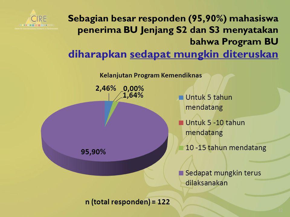 Sebagian besar responden (95,90%) mahasiswa penerima BU Jenjang S2 dan S3 menyatakan bahwa Program BU diharapkan sedapat mungkin diteruskan 32 n (total responden) = 122