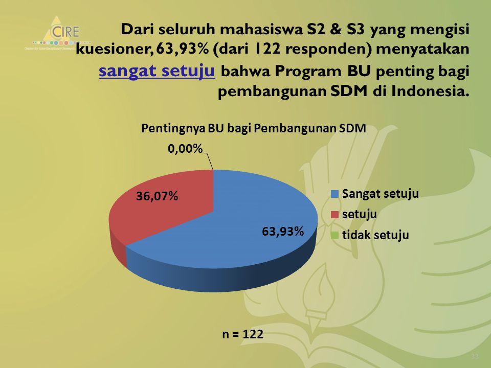 Dari seluruh mahasiswa S2 & S3 yang mengisi kuesioner, 63,93% (dari 122 responden) menyatakan sangat setuju bahwa Program BU penting bagi pembangunan SDM di Indonesia.