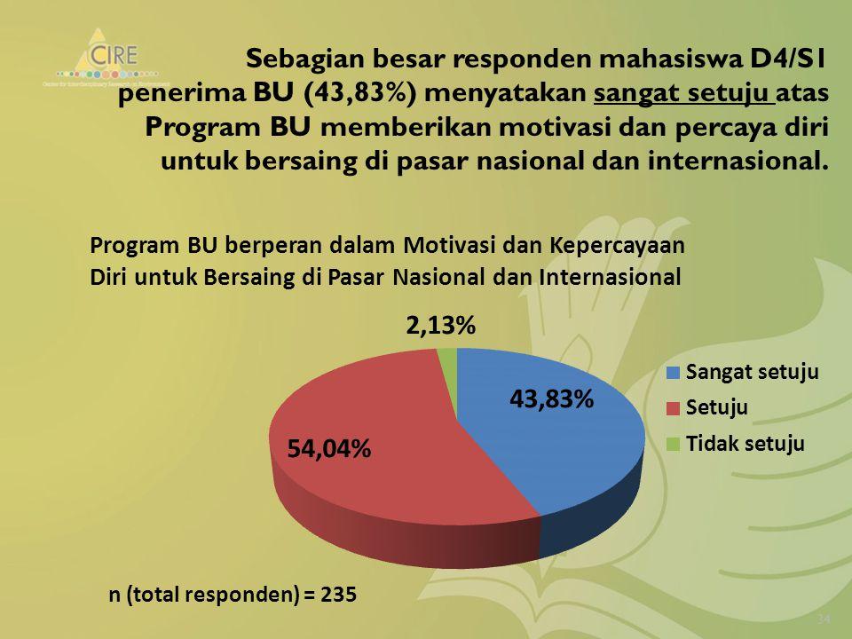 Sebagian besar responden mahasiswa D4/S1 penerima BU (43,83%) menyatakan sangat setuju atas Program BU memberikan motivasi dan percaya diri untuk bersaing di pasar nasional dan internasional.