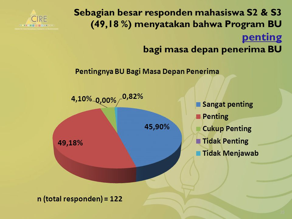 Sebagian besar responden mahasiswa S2 & S3 (49,18 %) menyatakan bahwa Program BU penting bagi masa depan penerima BU 35 n (total responden) = 122