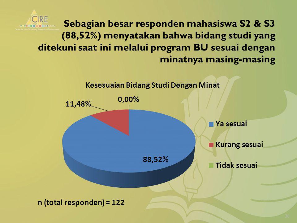 Sebagian besar responden mahasiswa S2 & S3 (88,52%) menyatakan bahwa bidang studi yang ditekuni saat ini melalui program BU sesuai dengan minatnya masing-masing 36 n (total responden) = 122