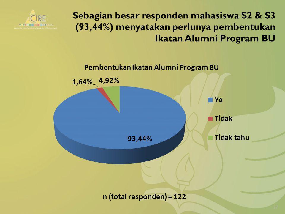 Sebagian besar responden mahasiswa S2 & S3 (93,44%) menyatakan perlunya pembentukan Ikatan Alumni Program BU 37 n (total responden) = 122