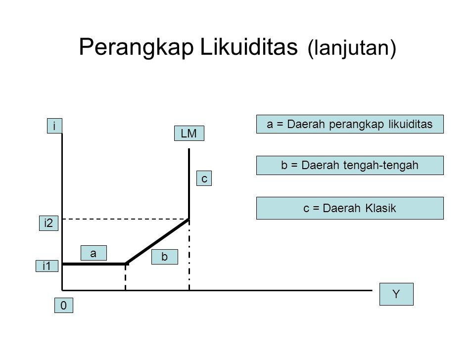 Perangkap Likuiditas (lanjutan) i i2 i1 LM a b c a = Daerah perangkap likuiditas b = Daerah tengah-tengah c = Daerah Klasik 0 Y