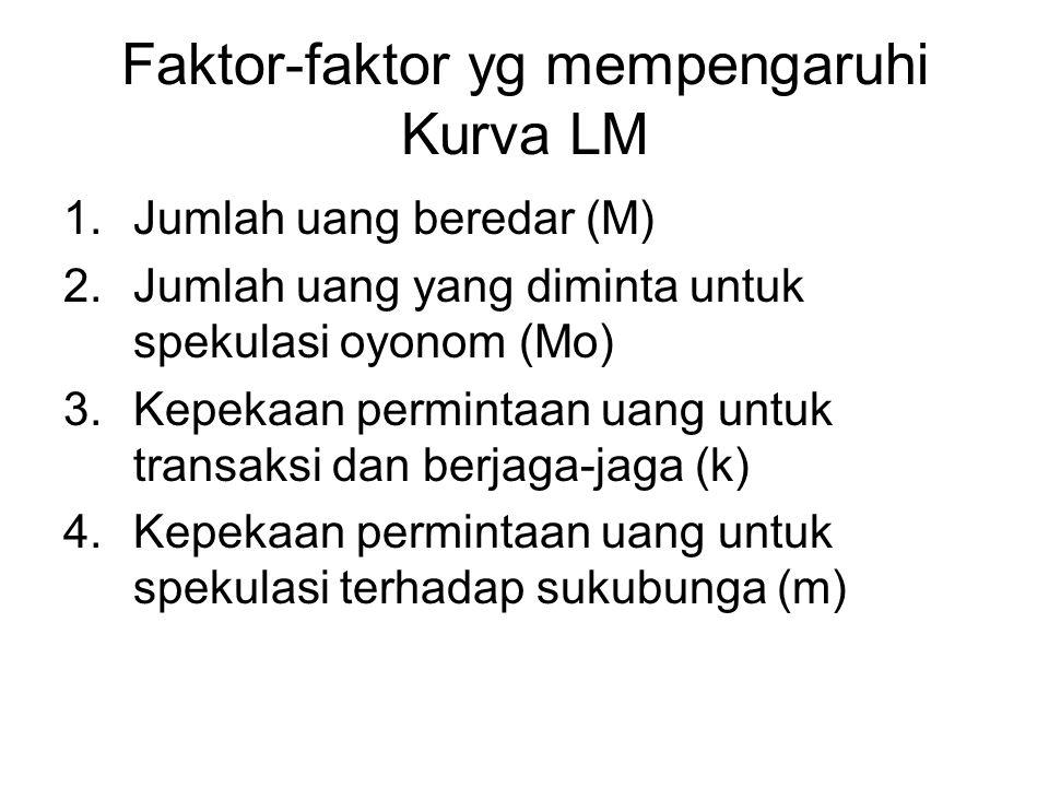 Faktor-faktor yg mempengaruhi Kurva LM 1.Jumlah uang beredar (M) 2.Jumlah uang yang diminta untuk spekulasi oyonom (Mo) 3.Kepekaan permintaan uang unt