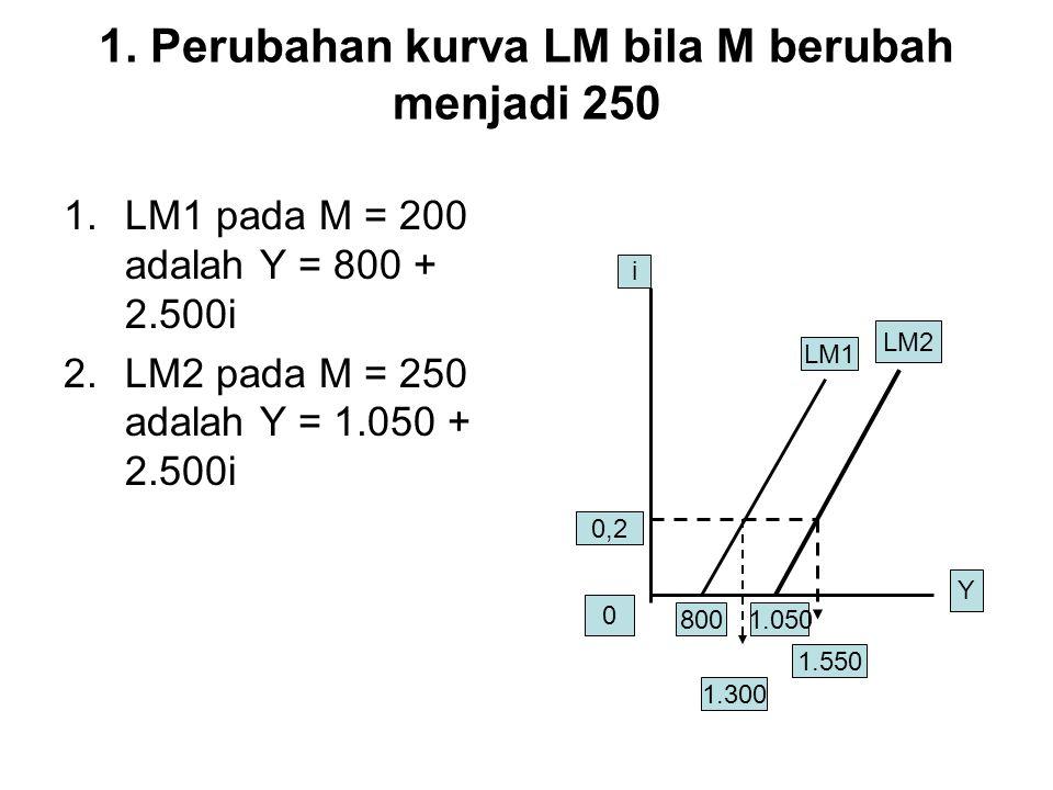 1. Perubahan kurva LM bila M berubah menjadi 250 1.LM1 pada M = 200 adalah Y = 800 + 2.500i 2.LM2 pada M = 250 adalah Y = 1.050 + 2.500i Y i 0 LM1 LM2