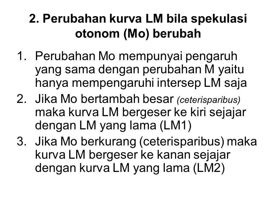 2. Perubahan kurva LM bila spekulasi otonom (Mo) berubah 1.Perubahan Mo mempunyai pengaruh yang sama dengan perubahan M yaitu hanya mempengaruhi inter