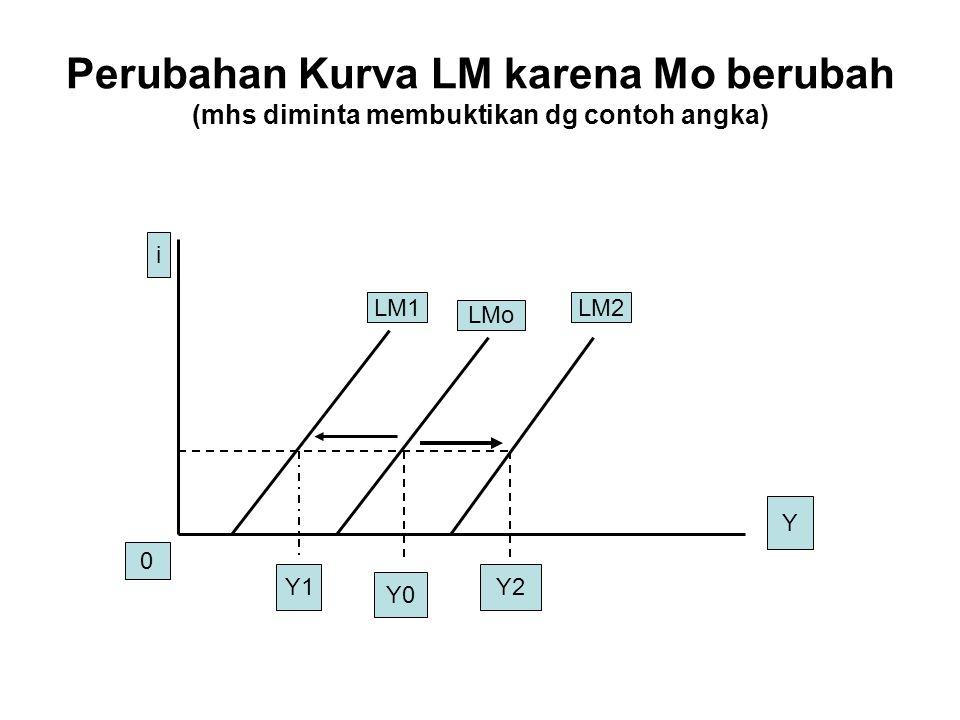Perubahan Kurva LM karena Mo berubah (mhs diminta membuktikan dg contoh angka) i Y 0 LM1 LMo LM2 Y1 Y0 Y2