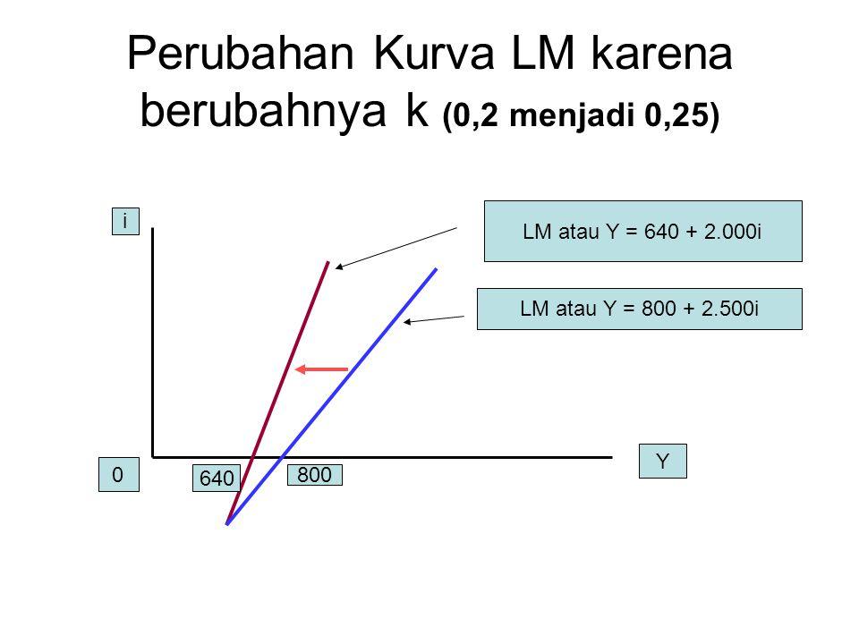 Perubahan Kurva LM karena berubahnya k (0,2 menjadi 0,25) i 0 Y 640 800 LM atau Y = 640 + 2.000i LM atau Y = 800 + 2.500i