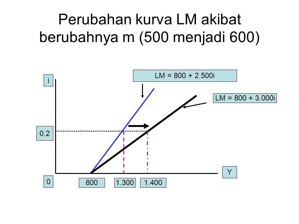 Perubahan kurva LM akibat berubahnya m (500 menjadi 600) LM = 800 + 2.500i LM = 800 + 3.000i i Y 0 800 0,2 1.3001.400