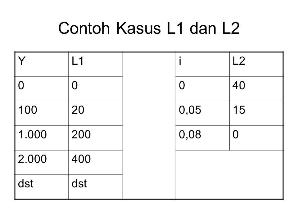 Contoh Kasus L1 dan L2 YL1iL2 00040 100200,0515 1.0002000,080 2.000400 dst
