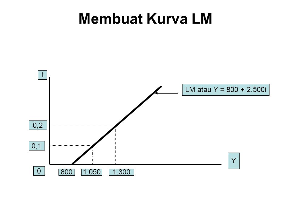 Membuat Kurva LM i 0,2 0,1 0 Y LM atau Y = 800 + 2.500i 8001.0501.300