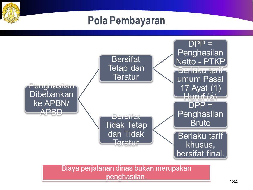 PPh 21 Terkait APBN/ APBD Penggunaa n APBN/ APBD, PPh 21 Dipotong Bendahara wan Penggajian PNS Berstatus Tetap. Penggajian Tenaga Honorer, Wiyata Bakt