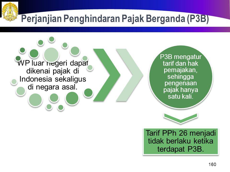 Objek PPh 26 Bersifat Tidak Final Penghasilan kantor pusat dari usaha, kegiatan, penjualan barang, atau pemberian jasa yang serupa dengan kegiatan BUT