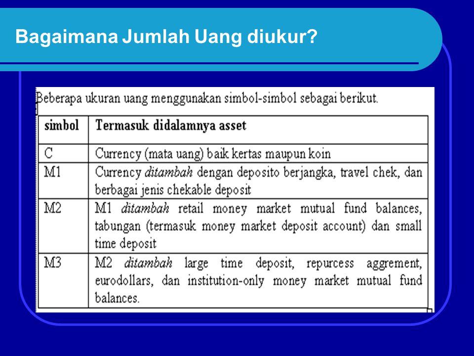 Tingkat Bunga Nominal dan Permintaan Terhadap Uang Permintaan terhadap keseimbangan uang riil tergantung kepada tingkat pendapatan dan tingkat bunga nominal, permintaan uang dapat dituliskan: (M/P)d = L(i, Y)