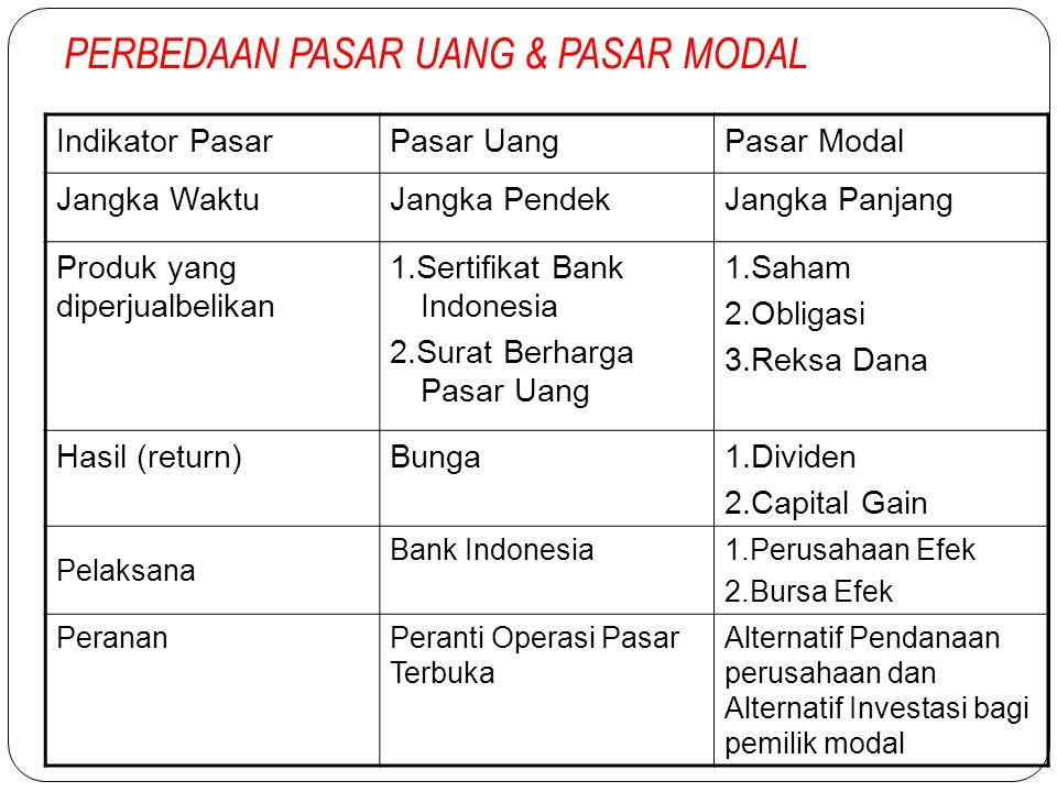 Indikator Pasar Uang Indikator pasar uang meliputi: 1.