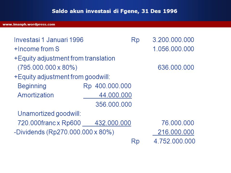 www.imanph.wordpress.com Saldo akun investasi di Fgene, 31 Des 1996 Investasi 1 Januari 1996 Rp3.200.000.000 +Income from S1.056.000.000 +Equity adjustment from translation (795.000.000 x 80%) 636.000.000 +Equity adjustment from goodwill: Beginning Rp 400.000.000 Amortization 44.000.000 356.000.000 Unamortized goodwill: 720.000franc x Rp600 432.000.000 76.000.000 -Dividends (Rp270.000.000 x 80%) 216.000.000 Rp 4.752.000.000