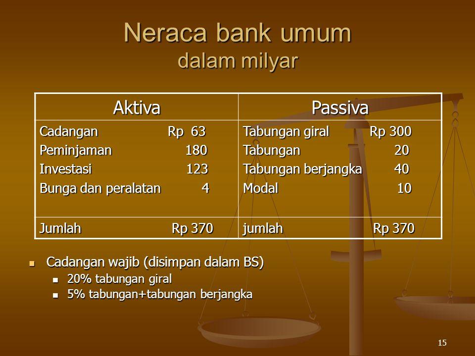 15 Neraca bank umum dalam milyar AktivaPassiva Cadangan Rp 63 Peminjaman 180 Investasi 123 Bunga dan peralatan 4 Tabungan giral Rp 300 Tabungan 20 Tab