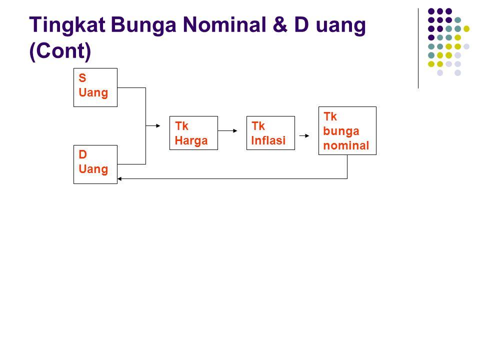 S Uang D Uang Tk Harga Tk Inflasi Tk bunga nominal Tingkat Bunga Nominal & D uang (Cont)