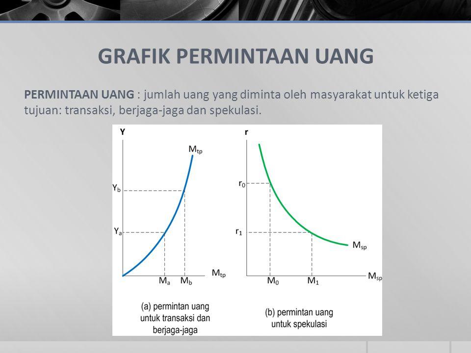 GRAFIK PERMINTAAN UANG PERMINTAAN UANG : jumlah uang yang diminta oleh masyarakat untuk ketiga tujuan: transaksi, berjaga-jaga dan spekulasi.