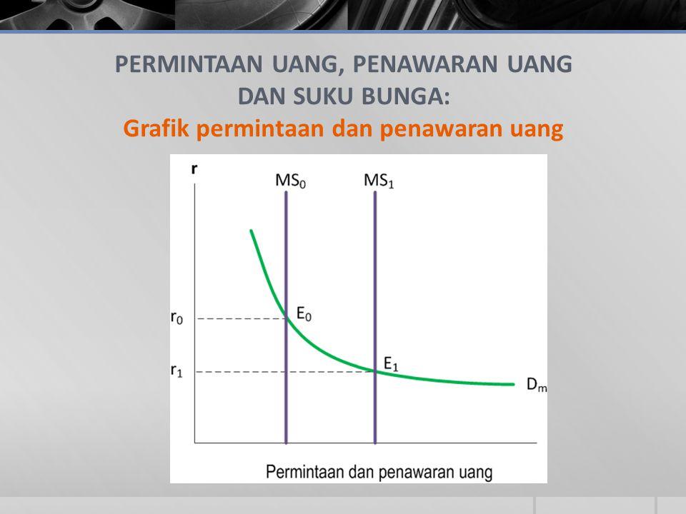 PERMINTAAN UANG, PENAWARAN UANG DAN SUKU BUNGA: Grafik permintaan dan penawaran uang