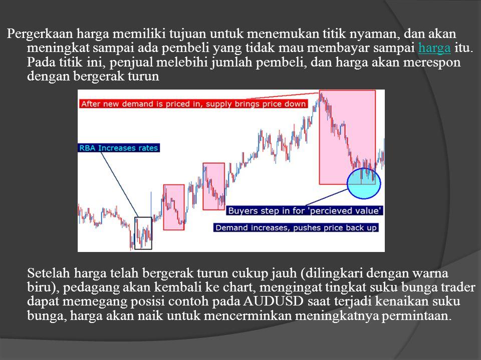 Cara Kerja Penawaran dan Permintaan Sebuah reaksi berantai akan diatur dalam pergerakan market karena kekuatan penawaran dan permintaan.