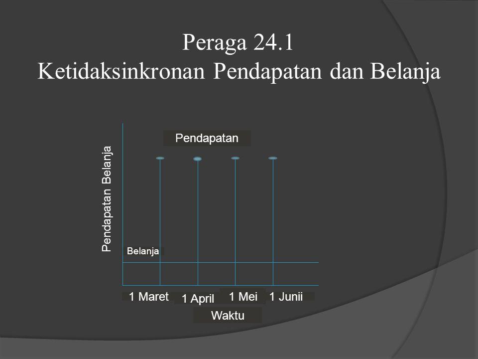 Peraga 24.1 Ketidaksinkronan Pendapatan dan Belanja Pendapatan Belanja Belanja Pendapatan 1 Maret 1 April Waktu 1 Mei 1 Junii