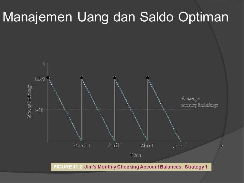 FIGURE 11.2 Jim's Monthly Checking Account Balances: Strategy 1 Manajemen Uang dan Saldo Optiman