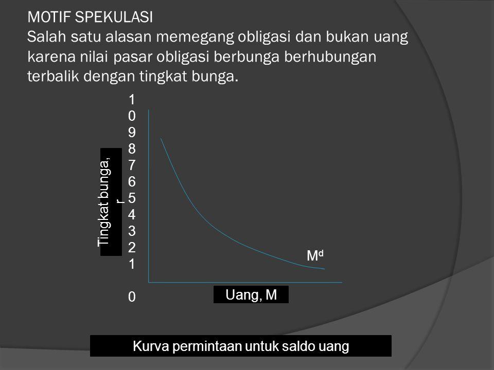 MOTIF SPEKULASI Salah satu alasan memegang obligasi dan bukan uang karena nilai pasar obligasi berbunga berhubungan terbalik dengan tingkat bunga.
