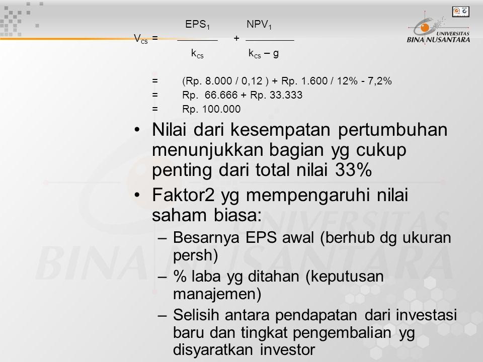 EPS 1 NPV 1 V cs = + k cs k cs – g =(Rp. 8.000 / 0,12 ) + Rp. 1.600 / 12% - 7,2% =Rp. 66.666 + Rp. 33.333 = Rp. 100.000 Nilai dari kesempatan pertumbu