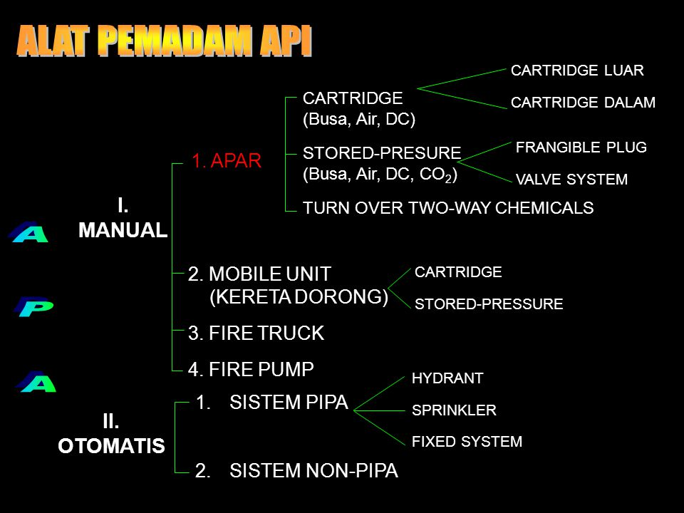 I. MANUAL II. OTOMATIS 1. APAR CARTRIDGE (Busa, Air, DC) STORED-PRESURE (Busa, Air, DC, CO 2 ) TURN OVER TWO-WAY CHEMICALS 2. MOBILE UNIT (KERETA DORO