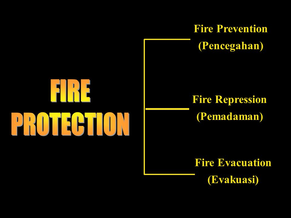 Fire Prevention (Pencegahan) Fire Repression (Pemadaman) Fire Evacuation (Evakuasi)