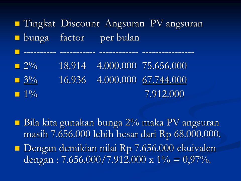 Tingkat Discount Angsuran PV angsuran Tingkat Discount Angsuran PV angsuran bunga factor per bulan bunga factor per bulan ---------- ----------- -----