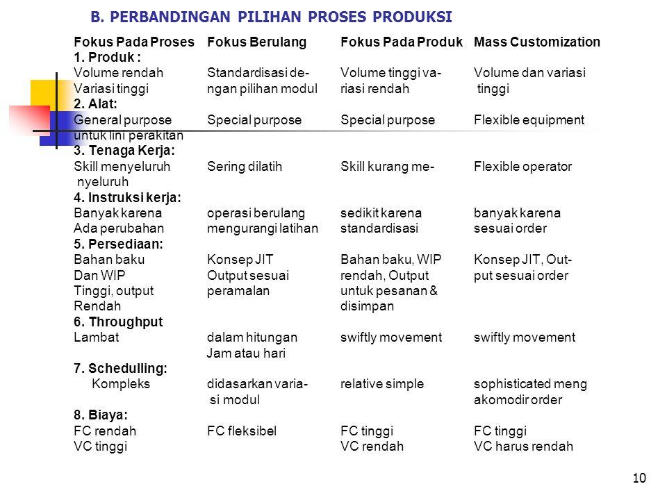 B. PERBANDINGAN PILIHAN PROSES PRODUKSI Fokus Pada Proses Fokus Berulang Fokus Pada Produk Mass Customization 1. Produk : Volume rendah Standardisasi