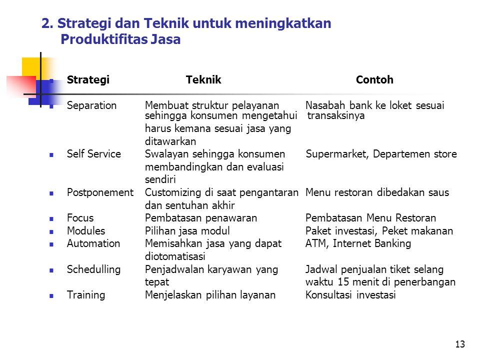 2. Strategi dan Teknik untuk meningkatkan Produktifitas Jasa Strategi Teknik Contoh Separation Membuat struktur pelayanan Nasabah bank ke loket sesuai