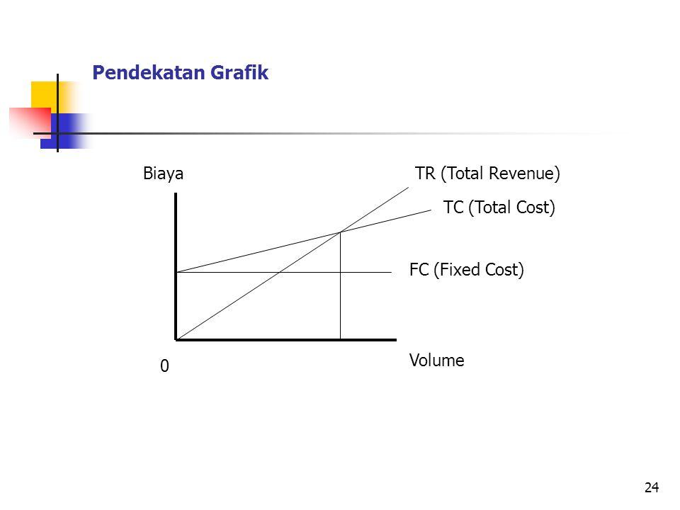 Pendekatan Grafik 24 TR (Total Revenue) TC (Total Cost) FC (Fixed Cost) Volume Biaya 0